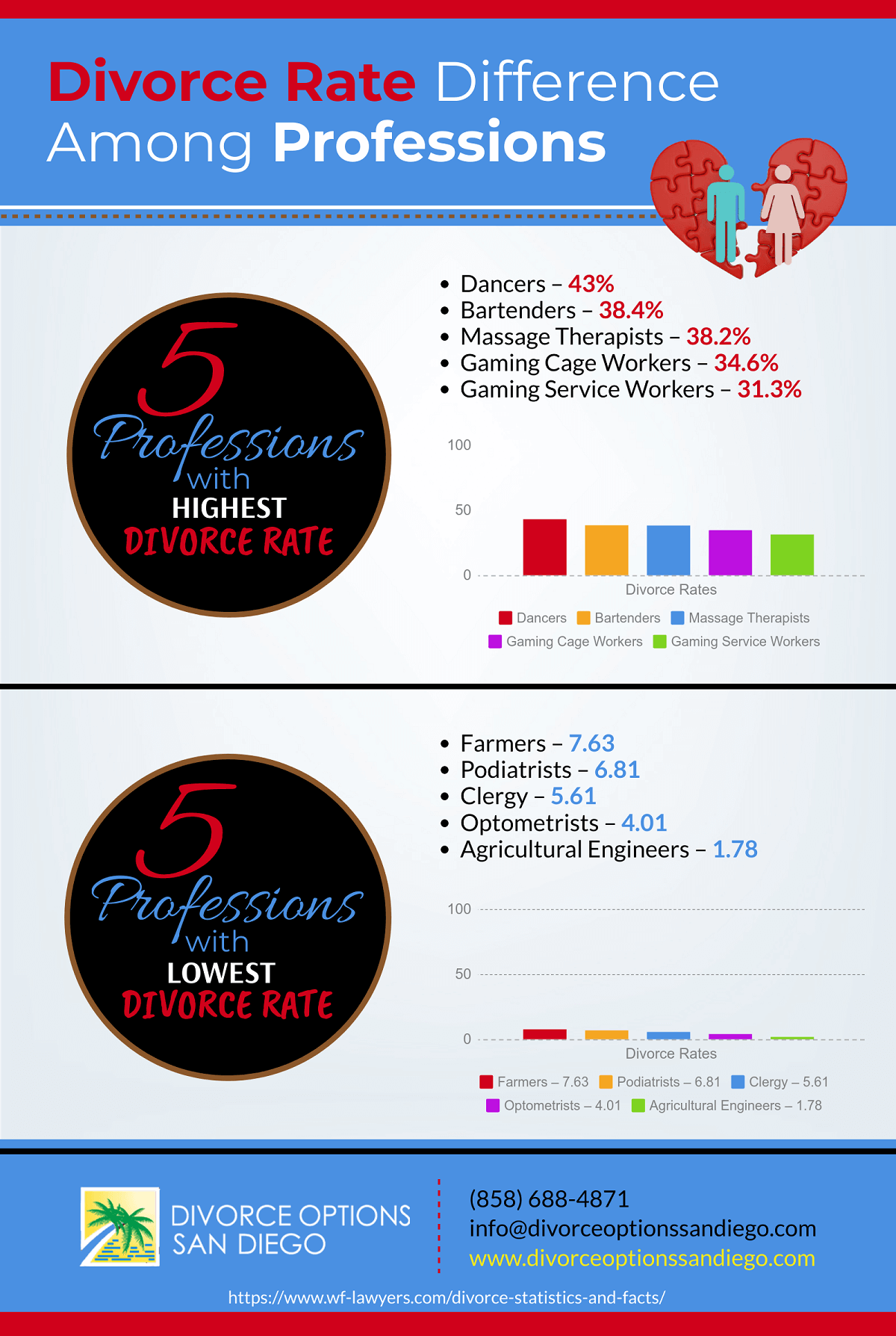 Differences in Divorce Rates in Various Professions [Infographic]